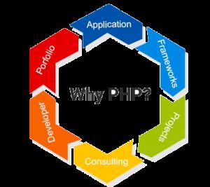 Php Developmnt Process Chart